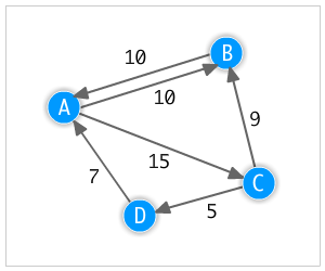 alt Directed weighted graph